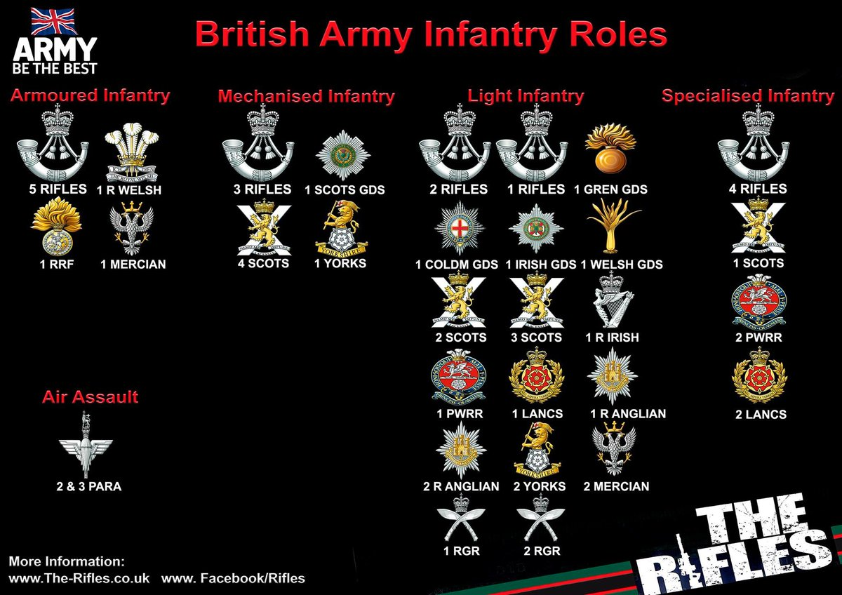 Force Troops Command | The Future of the British Armed Forces